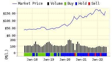 http://www.valuengine.com/charts/pricerating_jpg/AAPL.jpg