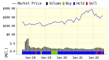 http://www.valuengine.com/charts/pricerating_jpg/EFX.jpg