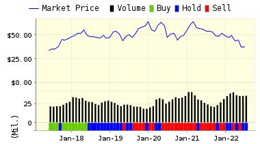 http://www.valuengine.com/charts/pricerating_jpg/INTC.jpg