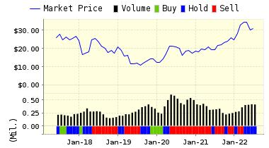http://www.valuengine.com/charts/pricerating_jpg/SPTN.jpg