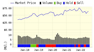 http://www.valuengine.com/charts/pricerating_jpg/TJX.jpg