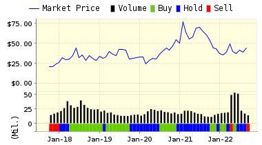 http://www.valuengine.com/charts/pricerating_jpg/TWTR.jpg